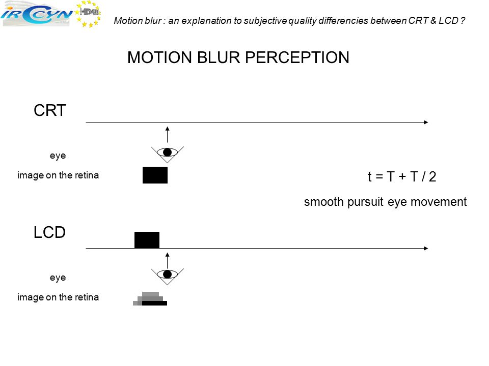 Motion blur : an explanation to subjective quality differencies between CRT & LCD ? CRT LCD MOTION BLUR PERCEPTION t = T + T / 2 smooth pursuit eye mo