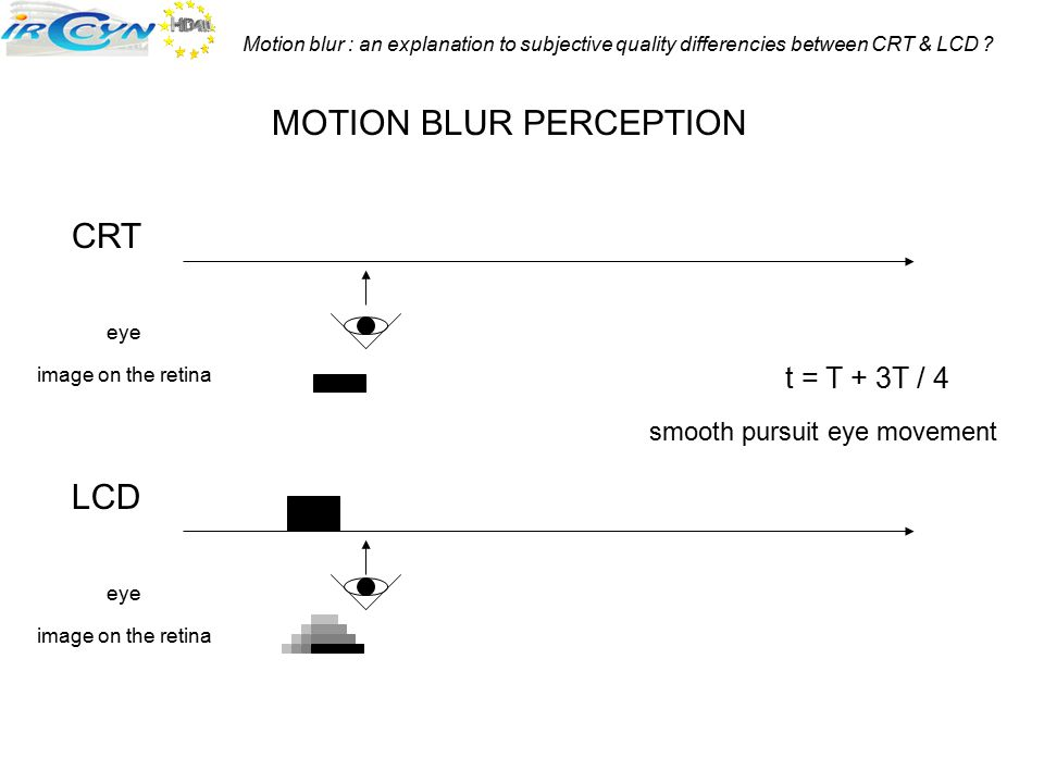 Motion blur : an explanation to subjective quality differencies between CRT & LCD ? CRT LCD MOTION BLUR PERCEPTION t = T + 3T / 4 smooth pursuit eye m