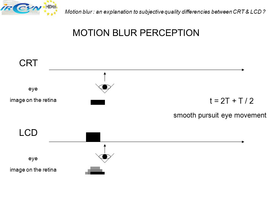 Motion blur : an explanation to subjective quality differencies between CRT & LCD ? CRT LCD MOTION BLUR PERCEPTION t = 2T + T / 2 smooth pursuit eye m
