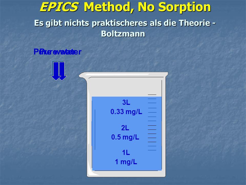 EPICS Method, No Sorption Es gibt nichts praktischeres als die Theorie - Boltzmann EPICS Method, No Sorption Es gibt nichts praktischeres als die Theo