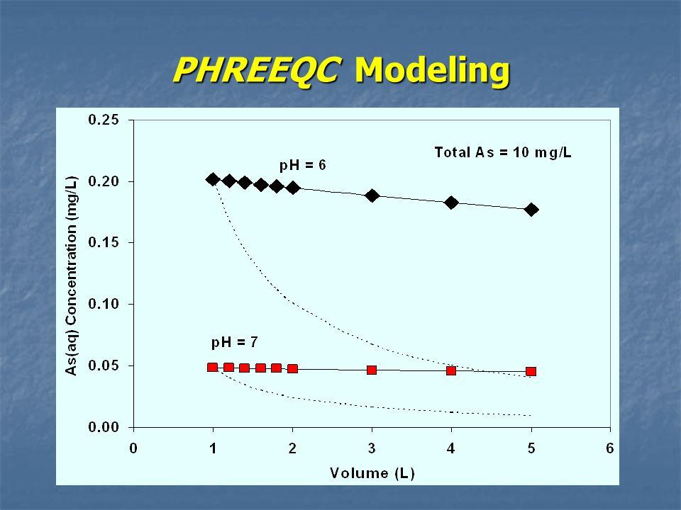 PHREEQC Modeling