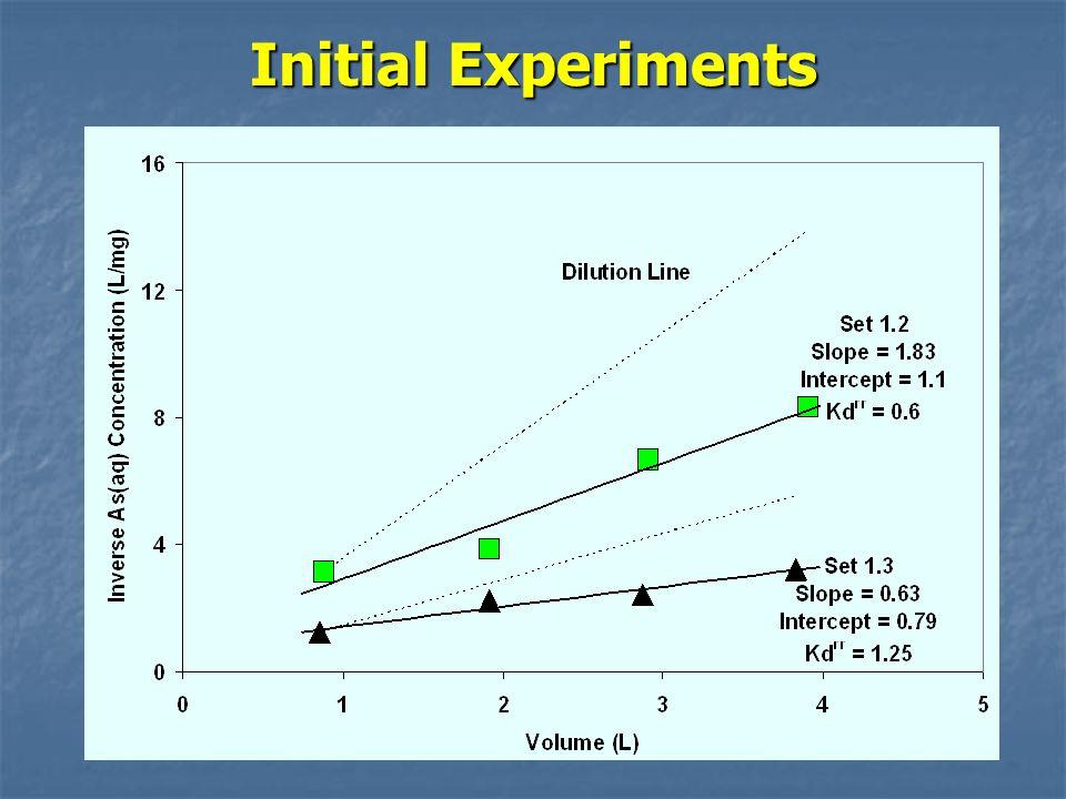 Initial Experiments