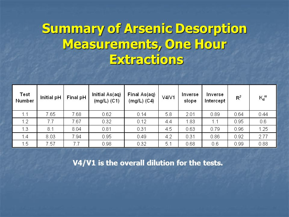 Summary of Arsenic Desorption Measurements, One Hour Extractions V4/V1 is the overall dilution for the tests.