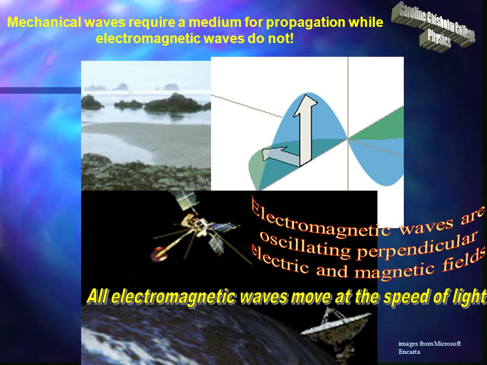 Describe the relationship between particle motion and the direction of energy propagation in transverse and longitudinal waves They move well through solids and on the surface of liquids but not through liquids or gases because of loose bonds between particles images from SciArt