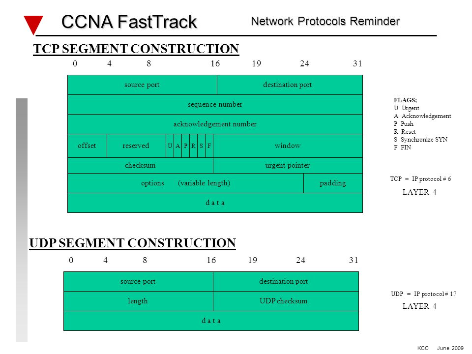 WAN – HDLC, PPP & Static Routing lab #2 CCNA FastTrack CCNA FastTrack KCC June 2009