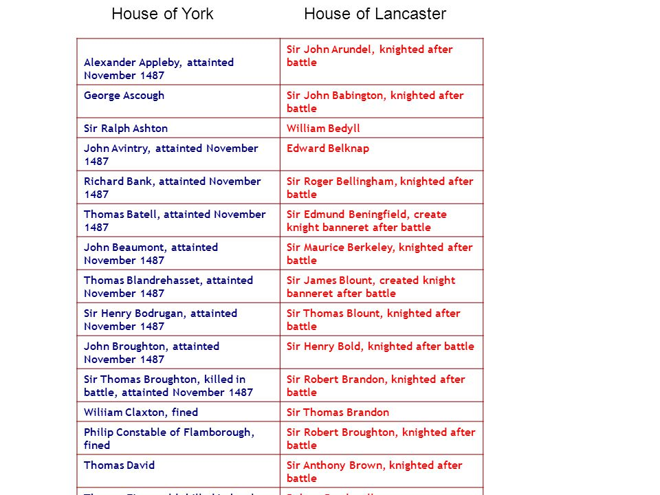 Yorkists Lancastrians Alexander Appleby, attainted November 1487 Sir John Arundel, knighted after battle George AscoughSir John Babington, knighted after battle Sir Ralph AshtonWilliam Bedyll John Avintry, attainted November 1487 Edward Belknap Richard Bank, attainted November 1487 Sir Roger Bellingham, knighted after battle Thomas Batell, attainted November 1487 Sir Edmund Beningfield, create knight banneret after battle John Beaumont, attainted November 1487 Sir Maurice Berkeley, knighted after battle Thomas Blandrehasset, attainted November 1487 Sir James Blount, created knight banneret after battle Sir Henry Bodrugan, attainted November 1487 Sir Thomas Blount, knighted after battle John Broughton, attainted November 1487 Sir Henry Bold, knighted after battle Sir Thomas Broughton, killed in battle, attainted November 1487 Sir Robert Brandon, knighted after battle Wiliiam Claxton, finedSir Thomas Brandon Philip Constable of Flamborough, fined Sir Robert Broughton, knighted after battle Thomas DavidSir Anthony Brown, knighted after battle Thomas Fitzgerald, killed in battleRobert Brudenell Edward Frank, imprisoned and fined, attainted November 1487 William Bulmer Thomas Geraldine, killed in battleSir Edward Burgh, knighted after battle William HammondSir Maurice Burgh, knighted after battle Roger HarlingtonSir William Carew, knighted after battle James Harrington, attainted November 1487 Sir John Cheney, created knight banneret after battle Thomas Harrington, attainted November 1487 Sir Robert Cheney, knighted after battle Richard Harleston, escaped to Burgundy, attainted November 1487 Henry Lord Clifford Sir Edmund Hastings, pardonedSir Robert Clifford, knighted after battle Robert Hilton, attainted November 1487 Sir Gervase Clifton Richard Hodgeson, attainted November 1487 Sir Thomas Cokesey, knighted after battle Edmund Juse, attainted November 1487 Robert Cotton William Kay, attainted November 1487 Edward Courtnay, Earl of Devon Francis Viscount Lovel, fate unknown Sir Richard Croft, created knight banneret after battle Giles Mallary of Grevysnorton, attainted November 1487 Robert Daniel John Mallary of Lichborough, attainted November 1487 Sir Edward Darell, knighted after battle Robert Mallary of Fallesley, attainted November 1487 Sir Richard Delebare, knighted after battle William Mallary, attainted November 1487 Sir John Devenish, knighted after battle Robert Manning, attainted November 1487 Sir John Digby, knighted after battle Thomas Metcalfe, finedSir Simon Digby Richard Middleton, attainted November 1487 Edward Fielding Nicholas Musgrave of Brackenthwaite Thomas Findern Robert Percy of Knaresborough, attainted November 1487 Sir Richard Fitzlewis, knighted after battle Sir Robert Percy of ScottonGodfrey Foljambe Sir Thomas PilkingtonSir John Fortesque, knighted after battle John de la Pole, Earl of Lincoln, killed in battle, attainted November 1487 Thomas Green John Pullen, pardonedThomas Gresley Rowland Robinson, imprisoned and fined, attainted November 1487 Edward Grey, Viscount Lisle John Lord Scrope of BoltonGeorge Grey of Ruthin Sir Thomas Scrope of Masham, imprisoned and fined John Lord Grey of Powys Clement Skelton, attainted November 1487 Sir Thomas Grey, knighted after battle Lambert Simnel, crowned Edward VI, made part of Henry VII's household Nicholas Griffin Sir Thomas Hansard, knighted after battle Sir James Harrington, knighted after battle Edward Lord Hastings Sir George Hopton, knighted after battle William Hugton John Hussey William Knyvet John Langford Richard Latimer Sir William Littleton, knighted after battle Sir John Longville, knighted after battle Sir Ralph Longford, knighted after battle Sir George Lovel, knighted after battle Sir Thomas Lovel, knighted after battle Edmund Lucy Sir Thomas Lynde, knighted after battle John Markham Henry Marney William Merbury William Mering Thomas Monington John Montgomery John Mordaunt Sir John Mortimer, knighted after battle Sir John Musgrave, knighted after battle Sir George Neville, knighted after battle John Neville of Thornbridge Ralph Neville William Newport Sir Edward Norris, knighted after battle Sir William Norris, knighted after battle George Ogle Roger Ormston Sir James Parker, knighted after battle Sir John Paston, knighted after battle Sir Amyas Paulet, knighted after battle Robert Paynton Sir Henry Percy, Earl of Northumberland David Philip Sir Edward Pickering, knighted after battle William Pierpont Sir Richard Pole, knighted after battle Sir Thomas Poole, knighted after battle Thomas Pulteney Sir Robert Radclyff, knighted after battle Sir William Radmill, knighted after battle John Rainsford John St.