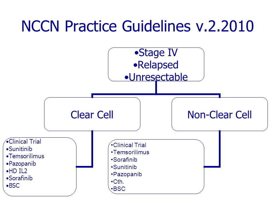 NCCN Practice Guidelines v.2.2010 Stage IV Relapsed Unresectable Clear Cell Clinical Trial Sunitinib Temsorilimus Pazopanib HD IL2 Sorafinib BSC Non-Clear Cell Clinical Trial Temsorilimus Sorafinib Sunitinib Pazopanib Cth.