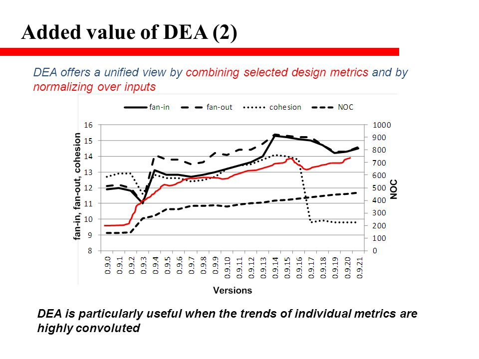 Added value of DEA (2) DEA offers a unified view by combining selected design metrics and by normalizing over inputs DEA is particularly useful when the trends of individual metrics are highly convoluted