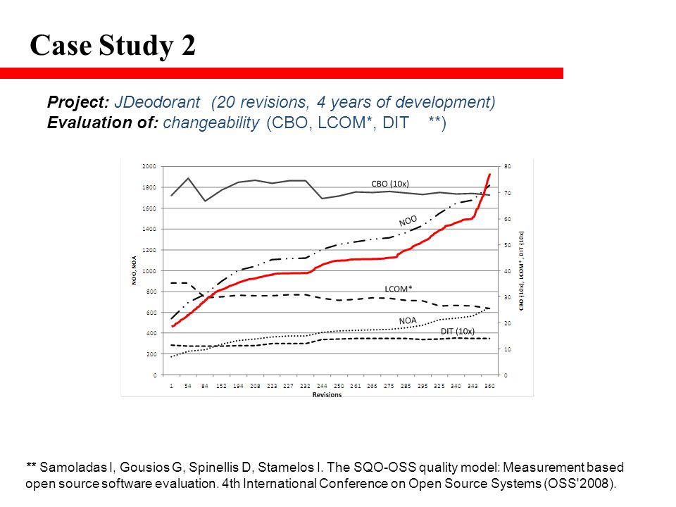 Case Study 2 Project: JDeodorant (20 revisions, 4 years of development) Evaluation of: changeability (CBO, LCOM*, DIT **) ** Samoladas I, Gousios G, Spinellis D, Stamelos I.