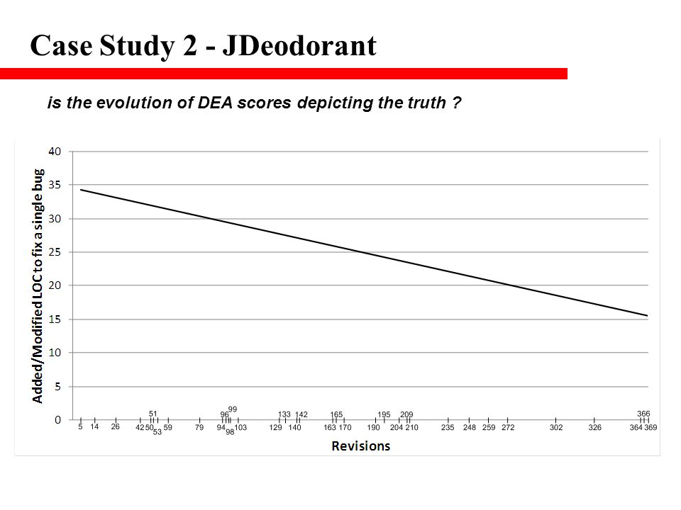 Case Study 2 - JDeodorant is the evolution of DEA scores depicting the truth