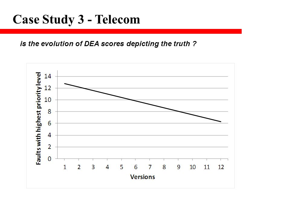 Case Study 3 - Telecom is the evolution of DEA scores depicting the truth