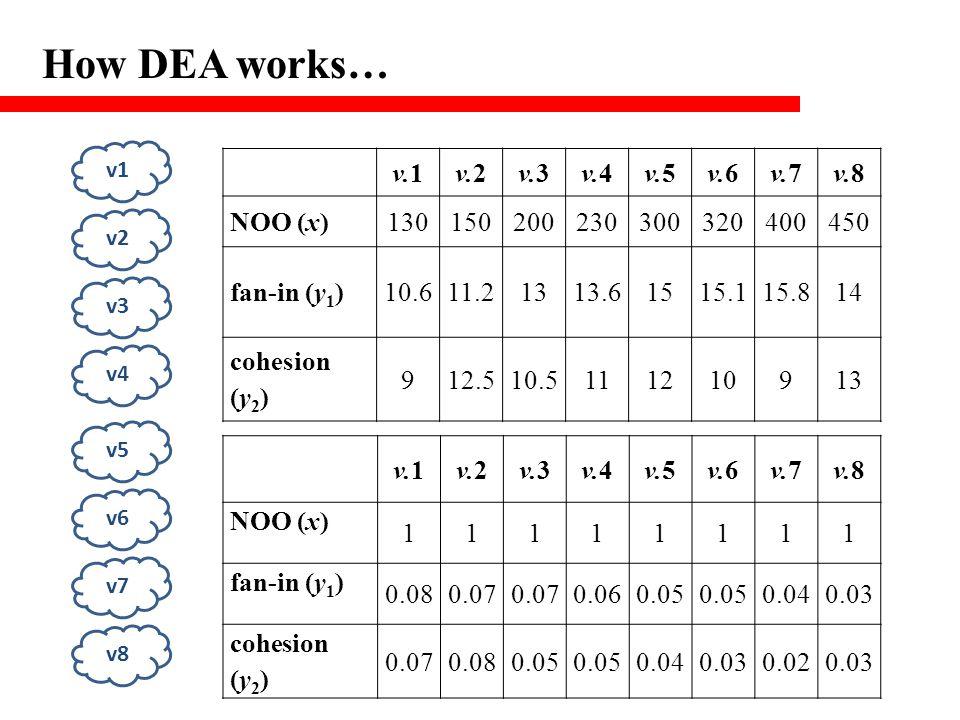 How DEA works… v1 v2 v3 v4 v5 v6 v7 v8 v.1v.2v.3v.4v.5v.6v.7v.8 NOO (x)130150200230300320400450 fan-in (y 1 )10.611.21313.61515.115.814 cohesion (y 2