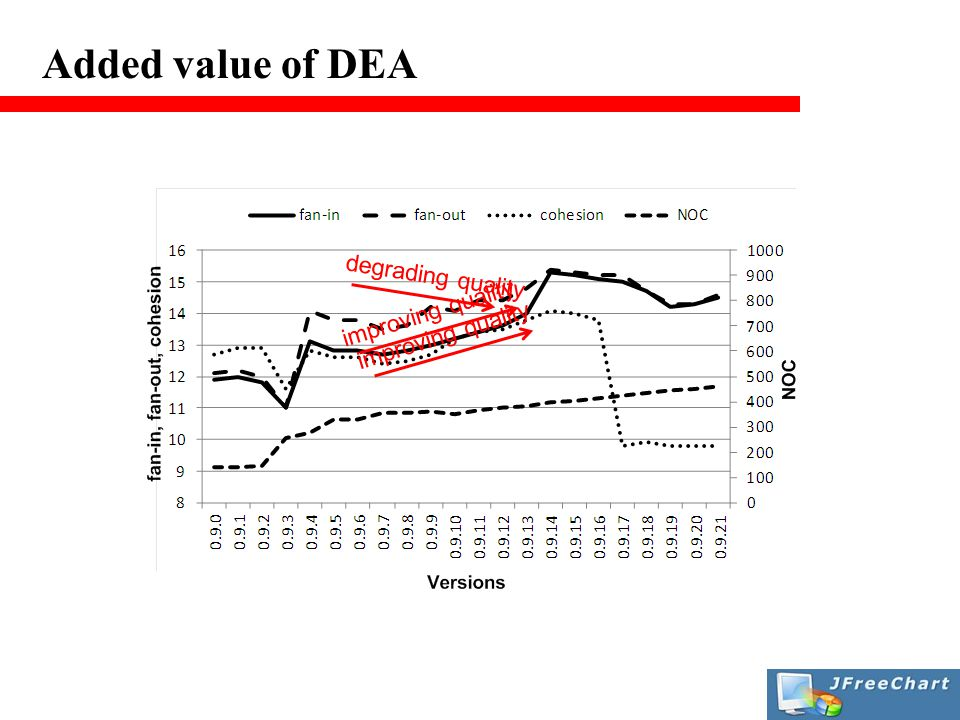 Added value of DEA improving quality degrading quality improving quality
