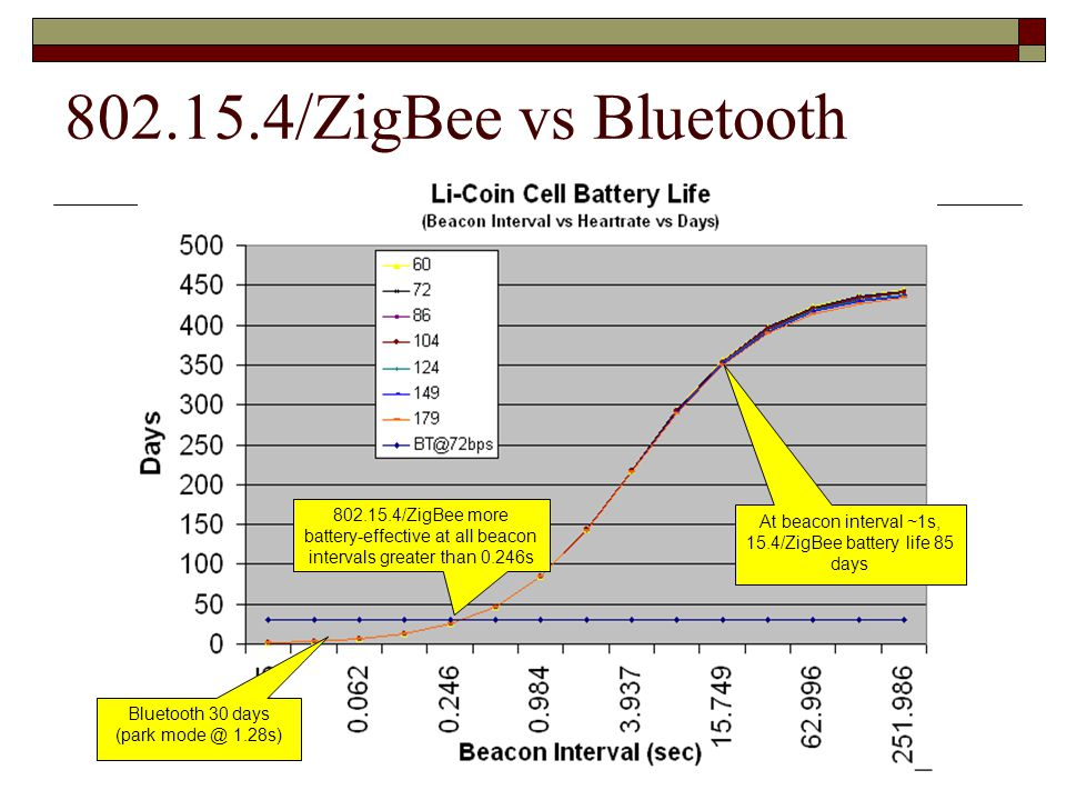 Comparison between wireless LAN & PAN Feature WiFi (IEEE 802.11b) Bluetooth (IEEE 802.15.1) ZigBee (IEEE 802.15.4) Radio DSSS 1 FHSS 2 DSSS Data rate 11 Mbps1 Mbps250 kbps Nodes per master 32764,000 Slave enumeration latency Up to 3 secUp to 10 sec30 ms Data typeVideo, audio, graphics, pictures, files Audio, graphics, pictures, files Small data packet Range 100 m10 m70 m ExtendabilityRoaming possibleNoYes Battery lifeHours1 week1 year+ Bill of material$9$6$3 ComplexityComplexVery complexSimple 1 DSSS: Direct –sequence spread spectrum FHSS: Frequency-hopping spread spectrum