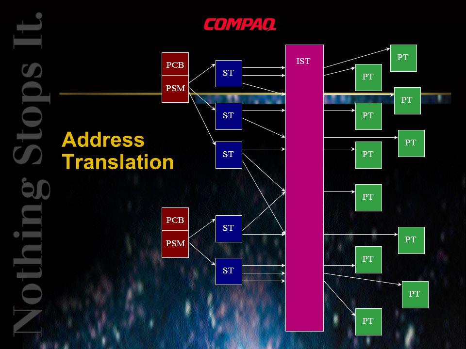 Address Translation PCB PSM ST IST PCB PSM ST PT
