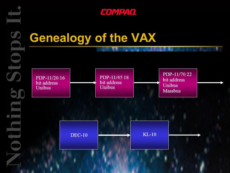 Genealogy of the VAX PDP-11/20 16 bit address Unibus PDP-11/45 18 bit address Unibus PDP-11/70 22 bit address Unibus Massbus DEC-10 KL-10