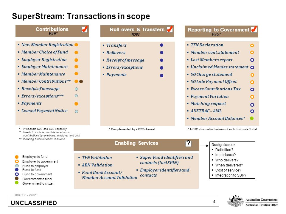 UNCLASSIFIED 4 Contributions SuperStream: Transactions in scope DRAFT v1.4 29/03/11  New Member Registration  Member Choice of Fund  Employer Registration  Employer Maintenance  Member Maintenance  Member Contributions**  Receipt of message  Errors/exceptions***  Payments  Ceased Payment Notice Roll-overs & Transfers Reporting to Government  TFN Declaration  Member cont.