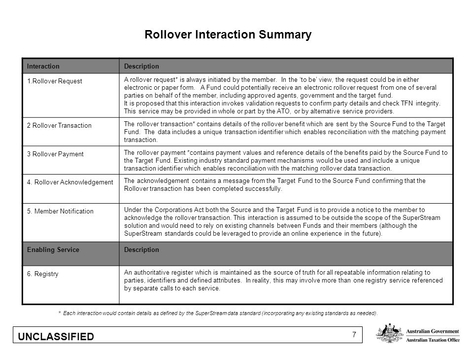UNCLASSIFIED 7 Rollover Interaction Summary InteractionDescription 1.Rollover Request A rollover request* is always initiated by the member.
