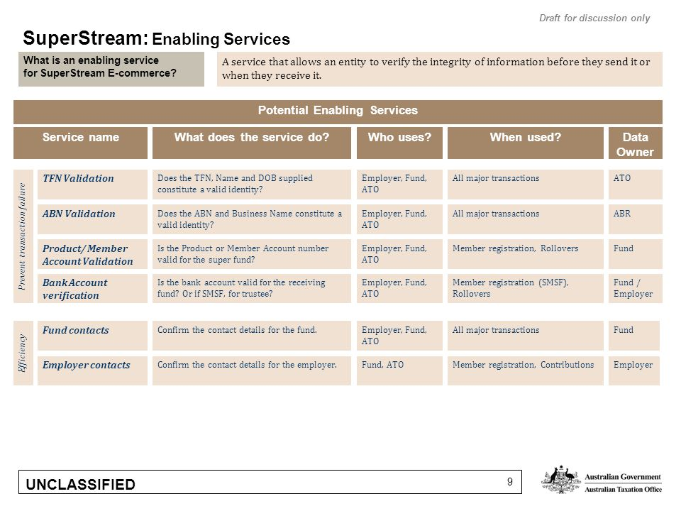 UNCLASSIFIED 9 What is an enabling service for SuperStream E-commerce.