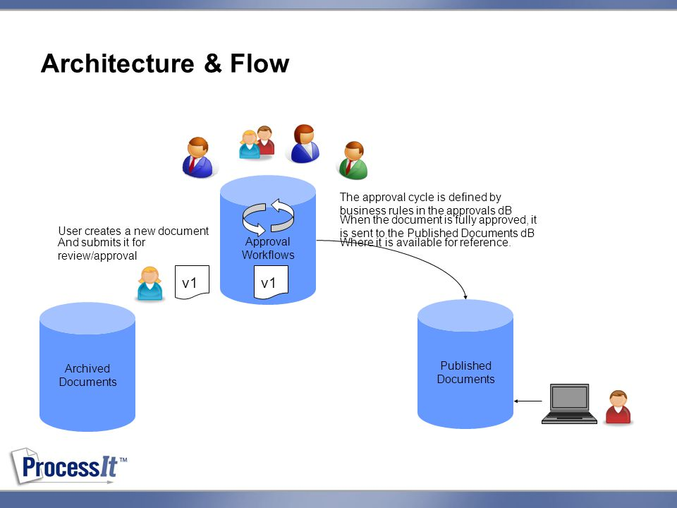 Approval Workflows Published Documents Archived Documents Architecture & Flow v1 User creates a new document And submits it for review/approval The approval cycle is defined by business rules in the approvals dB When the document is fully approved, it is sent to the Published Documents dB Where it is available for reference.