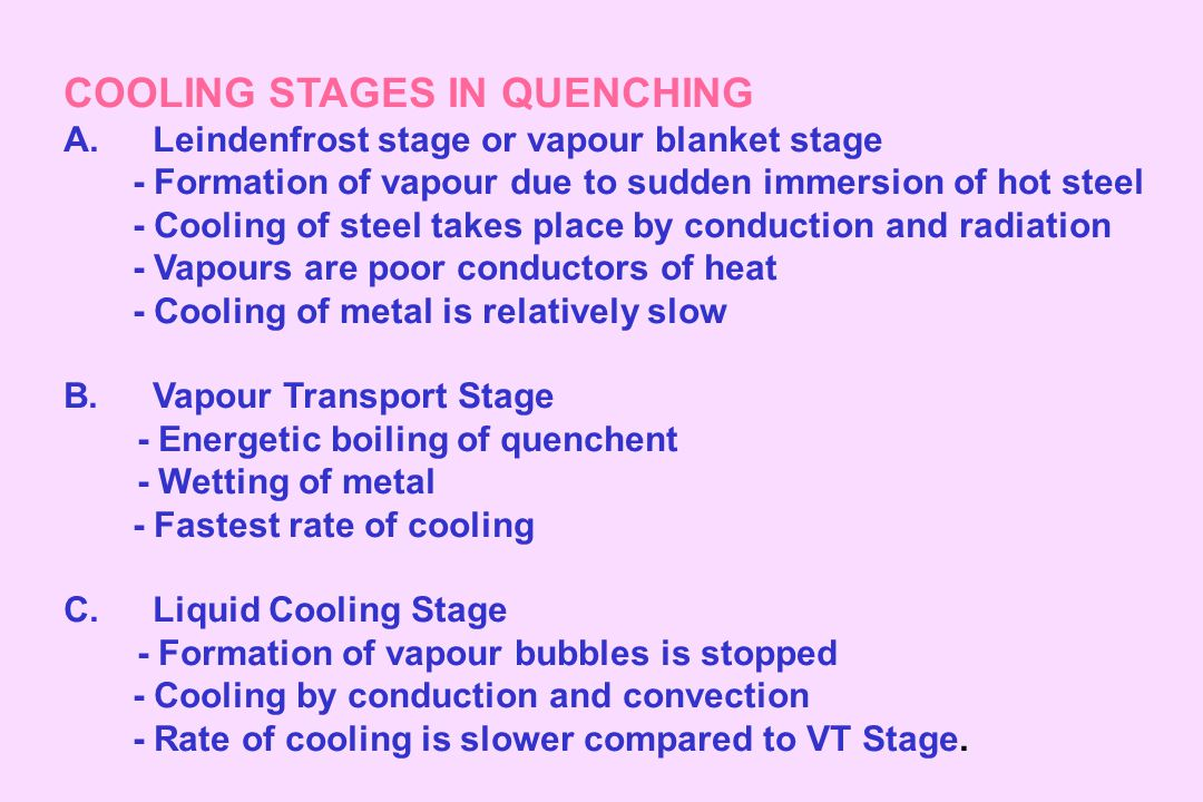 COOLING STAGES IN QUENCHING A.Leindenfrost stage or vapour blanket stage - Formation of vapour due to sudden immersion of hot steel - Cooling of steel