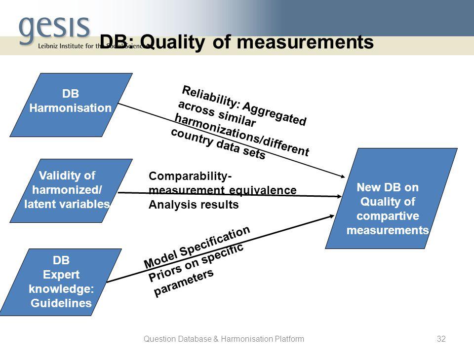 Question Database & Harmonisation Platform32 DB Harmonisation Reliability: Aggregated across similar harmonizations/different country data sets New DB