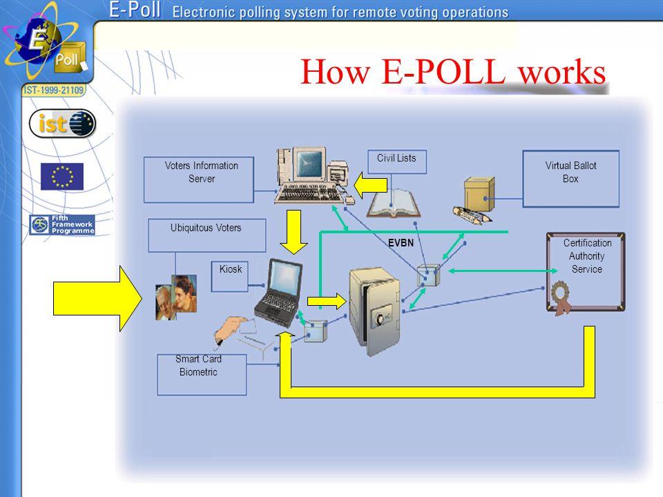 Civil Lists Voters Information Server Virtual Ballot Box Ubiquitous Voters Kiosk Smart Card Biometric Certification Authority Service How E-POLL works