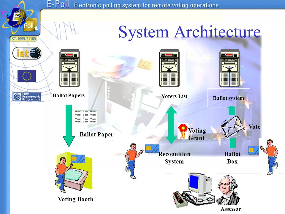 System Architecture Ballot Papers Ballot system Assessor Voters List Ballot Paper Voting Booth Recognition System Voting Grant Ballot Box Vote