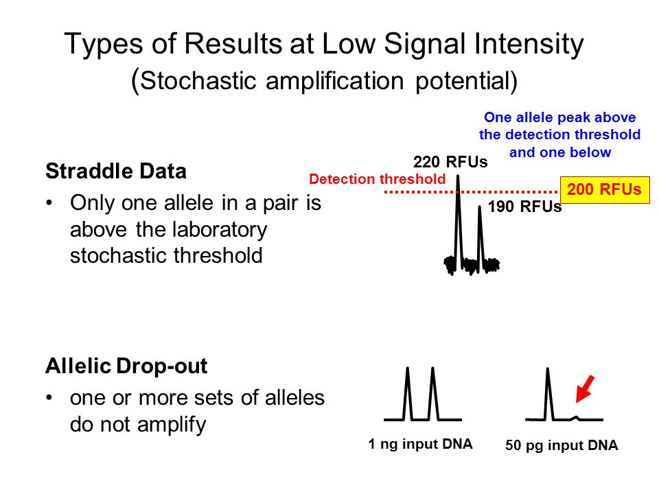 How to Determine the Dynamic Range 1.Perform a series of amplifications of 5 different samples with 5.00, 2.00, 1.00, 0.50, 0.25, 0.13, 0.06, 0.03 ng DNA 2.Use your laboratory quantification system, your thermal cycler, and your 310.
