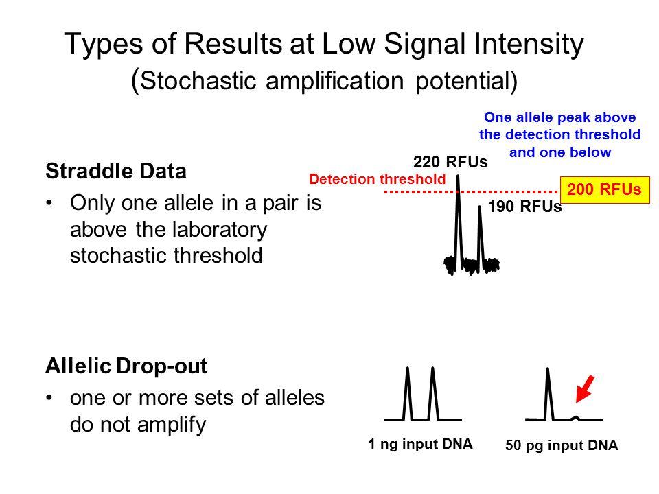 TWGDAM validation of AmpFlSTR Blue Wallin et al.(1998) J.