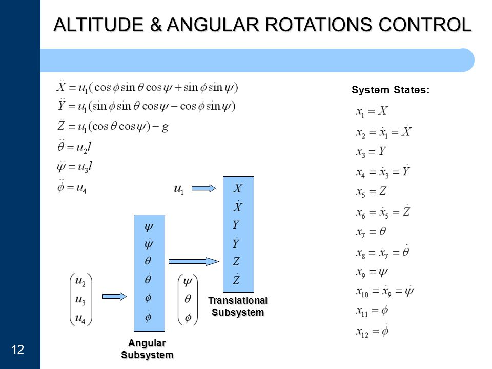 ALTITUDE & ANGULAR ROTATIONS CONTROL Angular Subsystem Translational Subsystem System States: 12