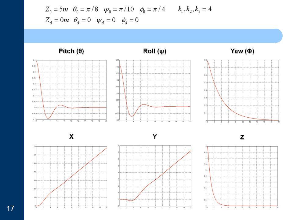 Pitch (θ) Roll (ψ) Yaw (Φ) XY Z 17