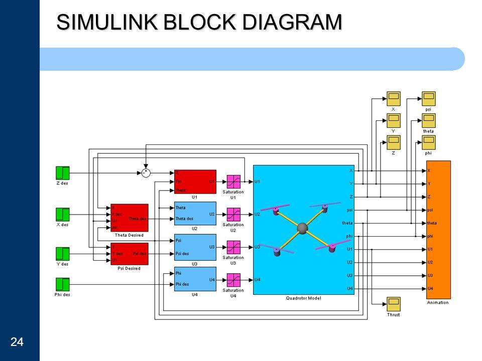 SIMULINK BLOCK DIAGRAM 24