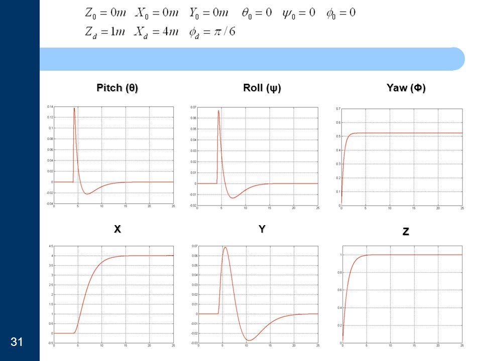 Pitch (θ) Roll (ψ) Yaw (Φ) XY Z 31