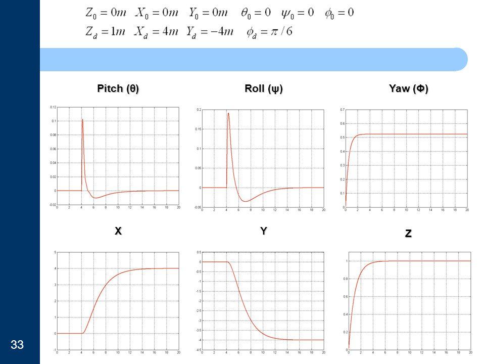 Pitch (θ) Roll (ψ) Yaw (Φ) XY Z 33