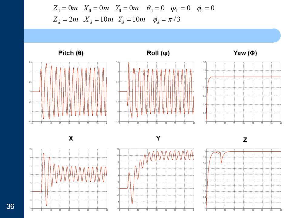 Pitch (θ) Roll (ψ) Yaw (Φ) XY Z 36