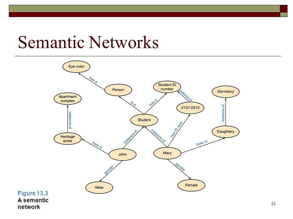 22 Semantic Networks Figure 13.3 A semantic network