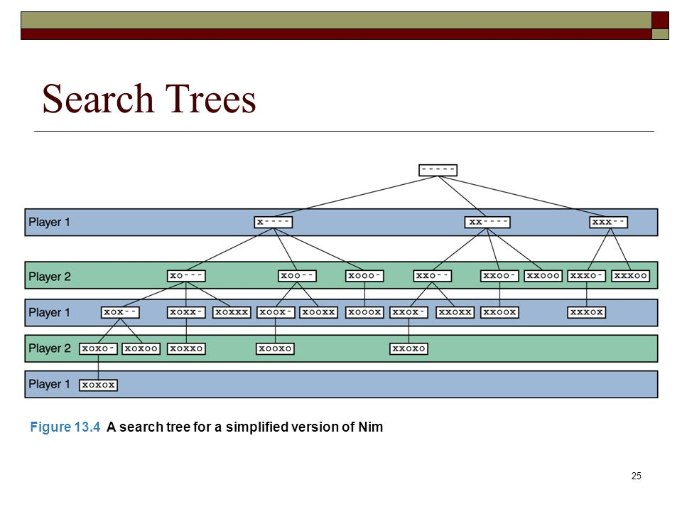 25 Search Trees Figure 13.4 A search tree for a simplified version of Nim