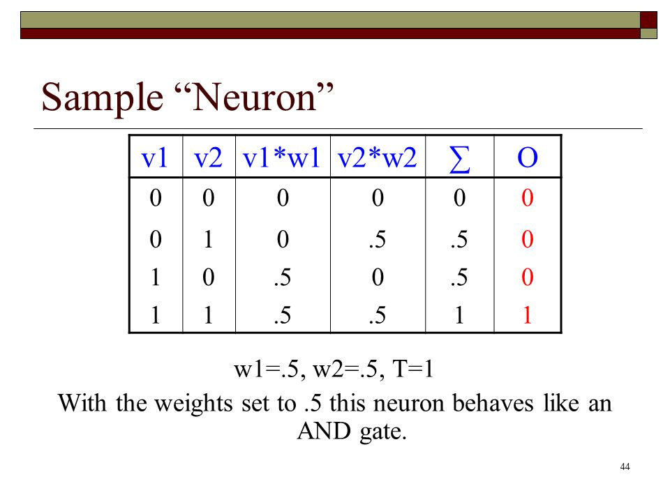 44 Sample Neuron v1v2v1*w1v2*w2∑O 000000 010.5 0 10 0 0 11 11 w1=.5, w2=.5, T=1 With the weights set to.5 this neuron behaves like an AND gate.