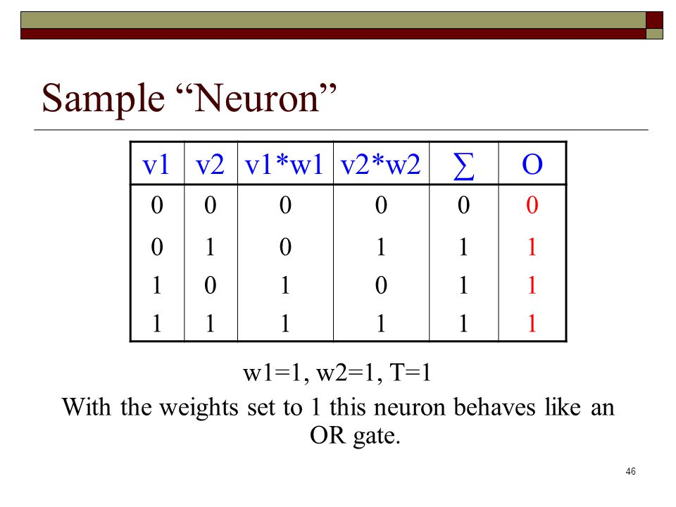 46 Sample Neuron v1v2v1*w1v2*w2∑O 000000 010111 101011 111111 w1=1, w2=1, T=1 With the weights set to 1 this neuron behaves like an OR gate.