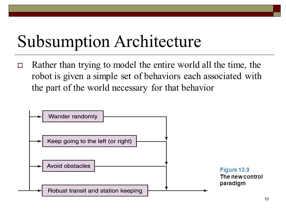 69 Subsumption Architecture  Rather than trying to model the entire world all the time, the robot is given a simple set of behaviors each associated with the part of the world necessary for that behavior Figure 13.9 The new control paradigm
