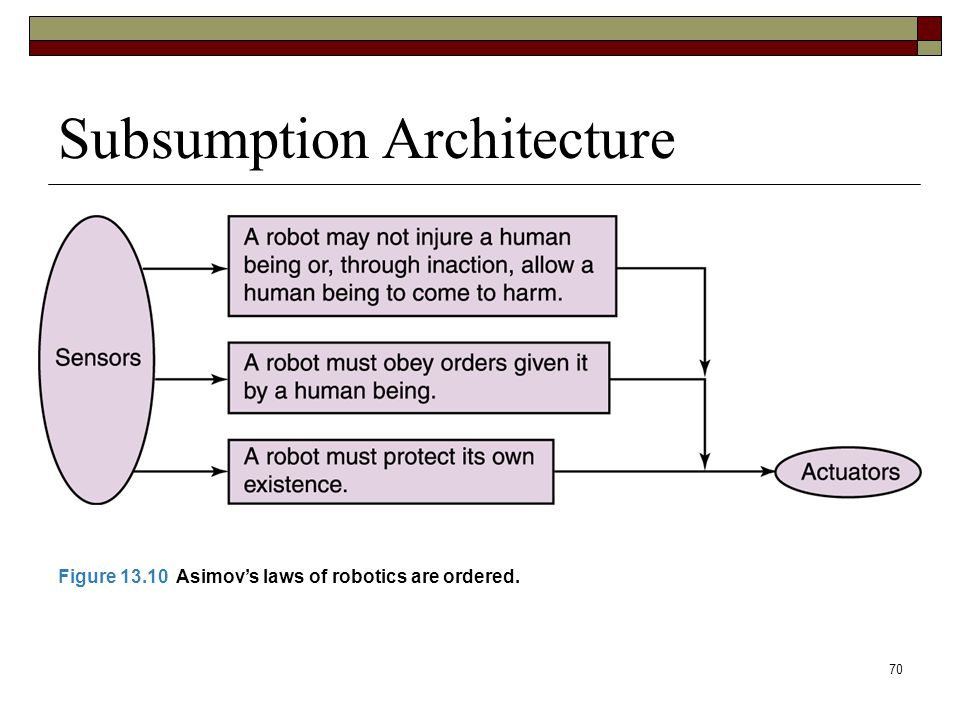 70 Subsumption Architecture Figure 13.10 Asimov's laws of robotics are ordered.