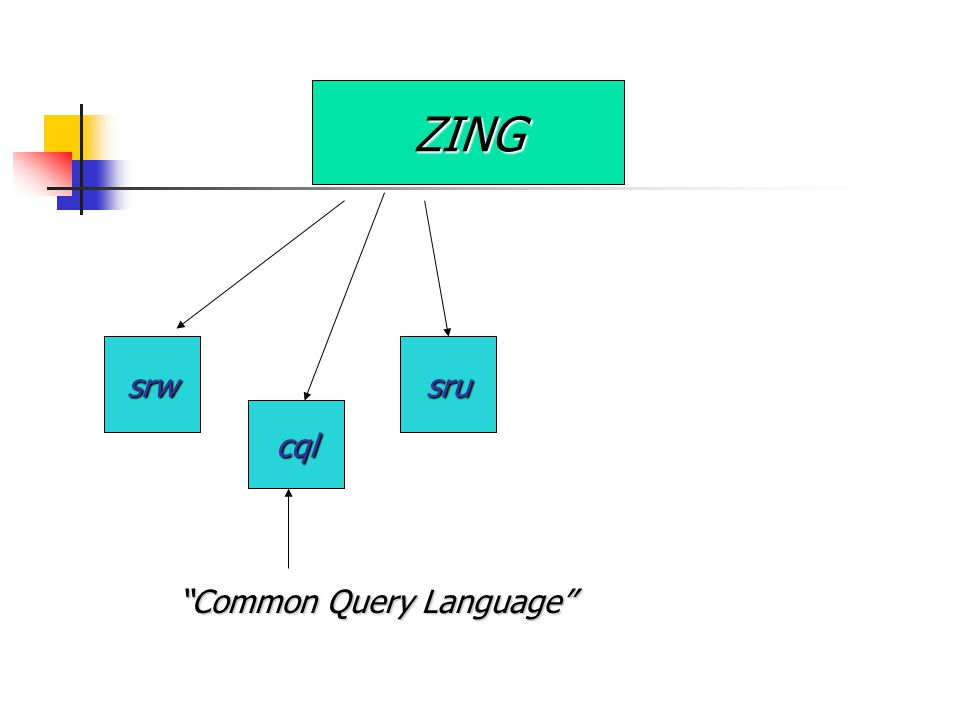 ZING srwsru cql Common Query Language