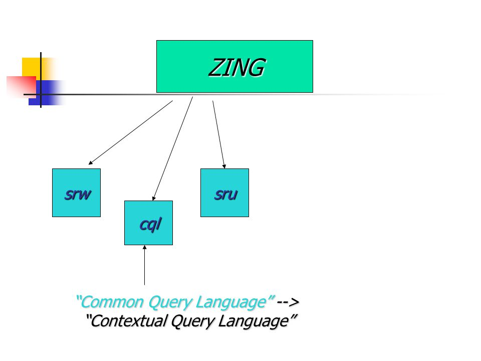 ZING srwsru cql Common Query Language --> Contextual Query Language