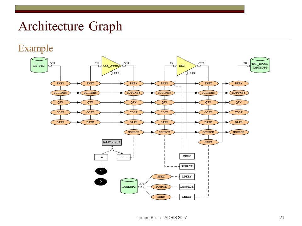 Timos Sellis - ADBIS 200721 Architecture Graph Example 2