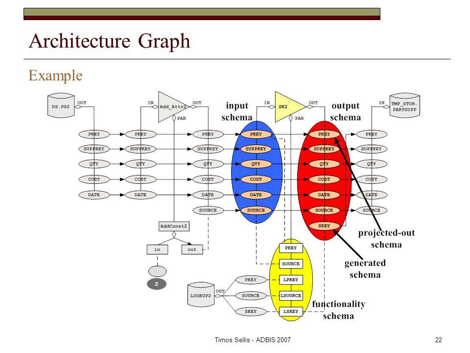 Timos Sellis - ADBIS 200722 Architecture Graph Example 2