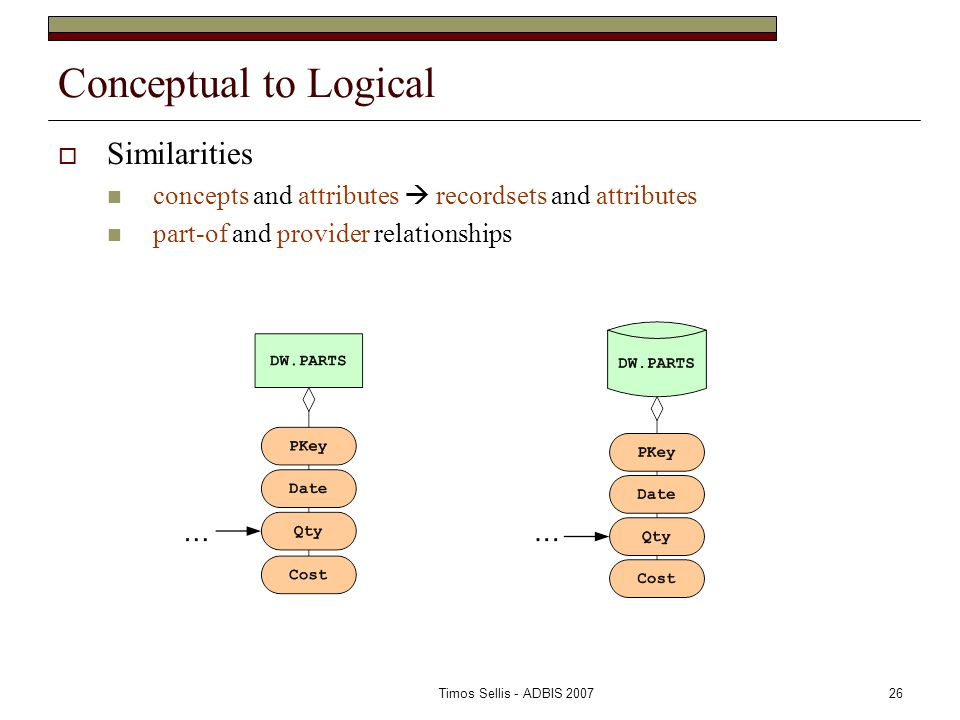 Timos Sellis - ADBIS 200726 Conceptual to Logical  Similarities concepts and attributes  recordsets and attributes part-of and provider relationships