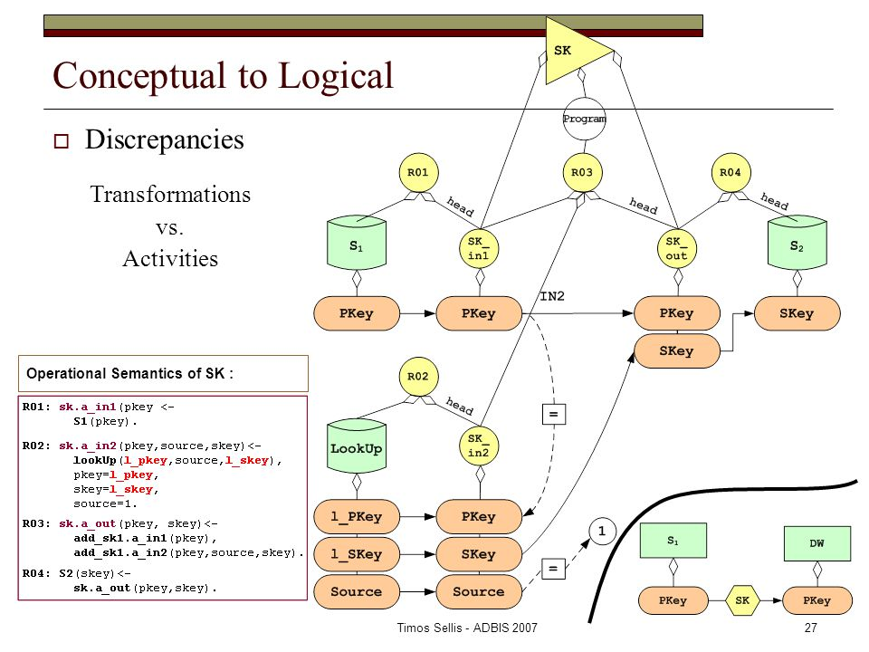 Timos Sellis - ADBIS 200727 Conceptual to Logical  Discrepancies Operational Semantics of SK : Transformations vs.