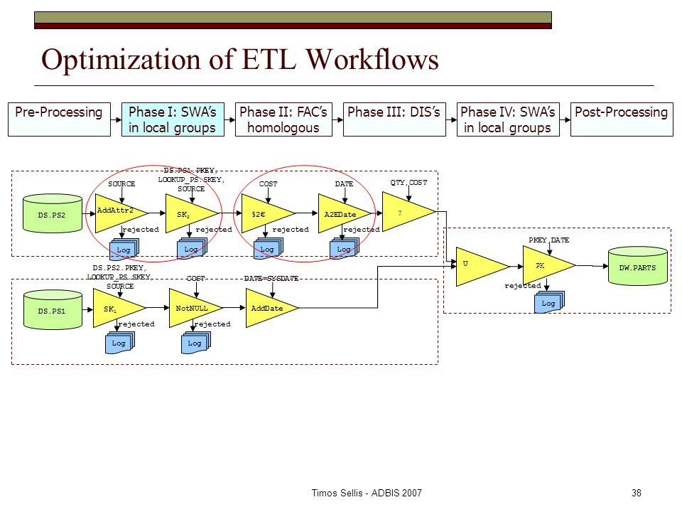 Timos Sellis - ADBIS 200738 Optimization of ETL Workflows AddAttr2 SOURCE SK 2 DS.PS1.PKEY, LOOKUP_PS.SKEY, SOURCE $ 2€ COSTDATE DS.PS1 SK 1 DS.PS2.PKEY, LOOKUP_PS.SKEY, SOURCE COSTDATE=SYSDATE AddDate U DS.PS2 Log rejected Log rejected A2EDate NotNULL Log rejected Log rejected Log rejected Log rejected γ QTY,COST PK PKEY,DATE Log rejected DW.PARTS Pre-ProcessingPhase I: SWA's in local groups Phase II: FAC's homologous Phase III: DIS'sPhase IV: SWA's in local groups Post-Processing