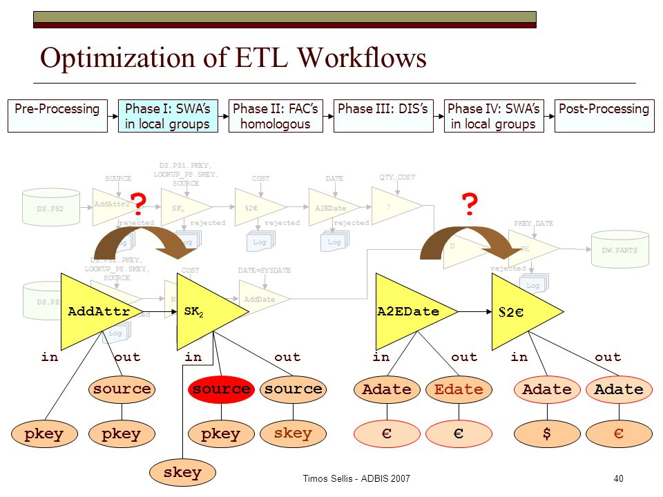 Timos Sellis - ADBIS 200740 Optimization of ETL Workflows Pre-ProcessingPhase I: SWA's in local groups Phase II: FAC's homologous Phase III: DIS'sPhase IV: SWA's in local groups Post-Processing DS.PS1 DS.PS2 AddAttr2 SOURCE SK 2 DS.PS1.PKEY, LOOKUP_PS.SKEY, SOURCE $ 2€ COSTDATE SK 1 DS.PS2.PKEY, LOOKUP_PS.SKEY, SOURCE COSTDATE=SYSDATE AddDate U Log rejected Log rejected A2EDate NotNULL Log rejected Log rejected Log rejected Log rejected γ QTY,COST PK PKEY,DATE Log rejected DW.PARTS A2EDate $ 2€ € Edate € Adate € $ inoutinout AddAttr SK 2 pkey source skey source pkey source inoutinout skey